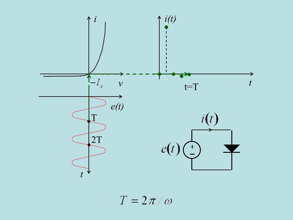 i v i(t) t t=T e(t) t T 2T + e così via. (cambio slide automatico)