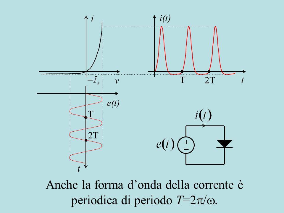Anche la forma d'onda della corrente è periodica di periodo T=2/.