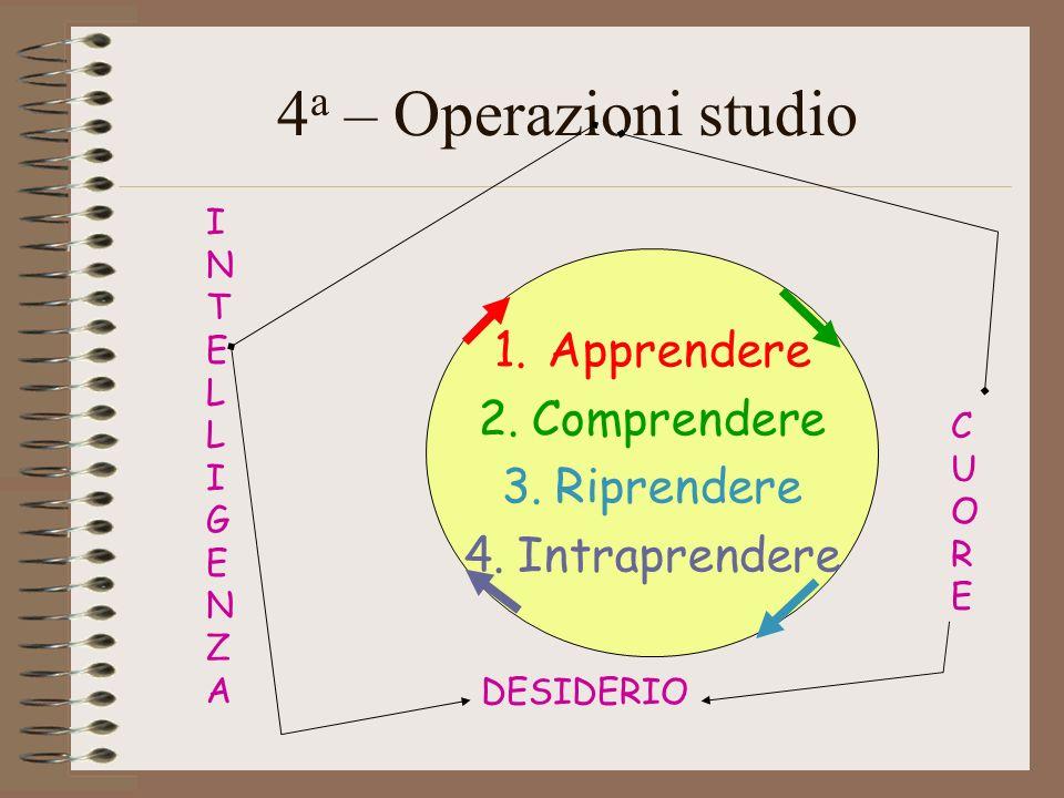 4a – Operazioni studio Apprendere Comprendere Riprendere Intraprendere