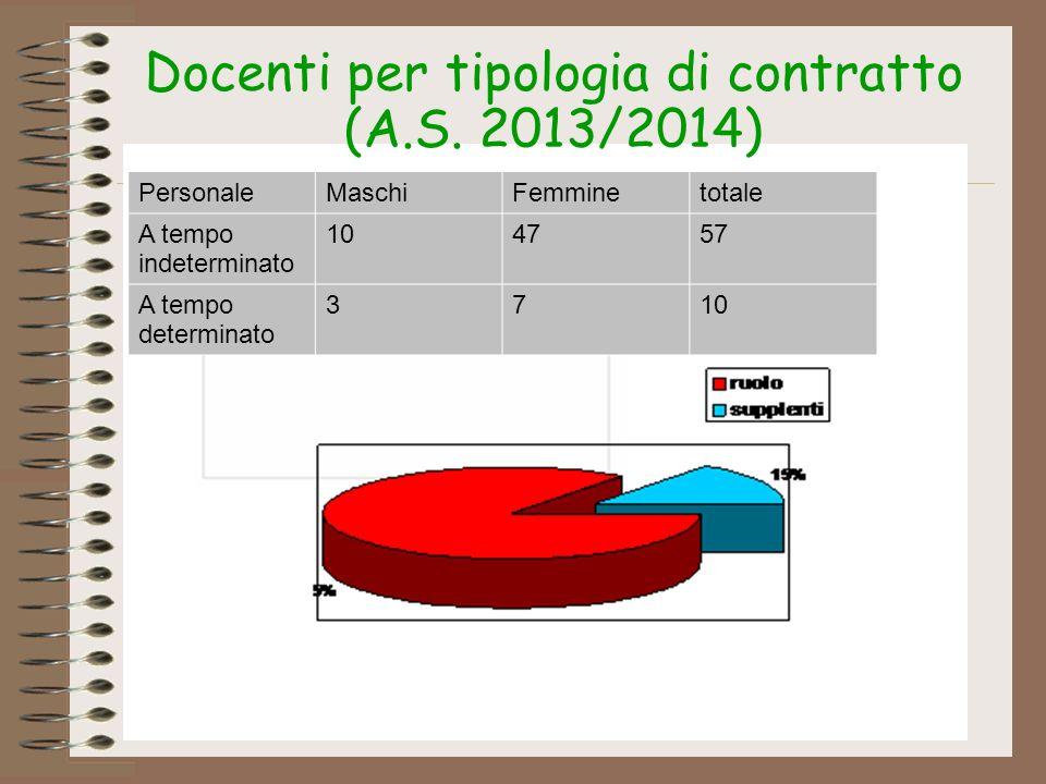 Docenti per tipologia di contratto (A.S. 2013/2014)