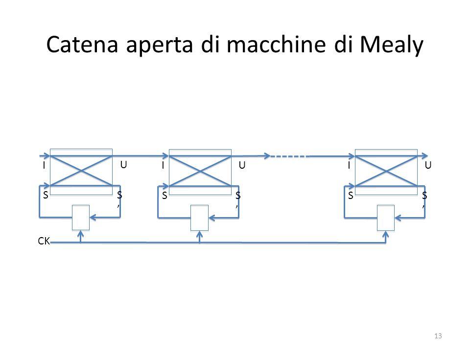Catena aperta di macchine di Mealy