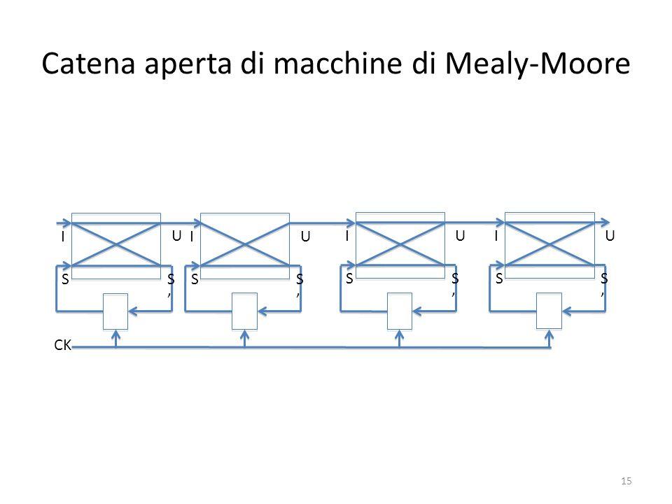 Catena aperta di macchine di Mealy-Moore