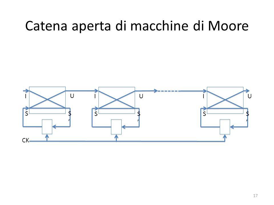 Catena aperta di macchine di Moore