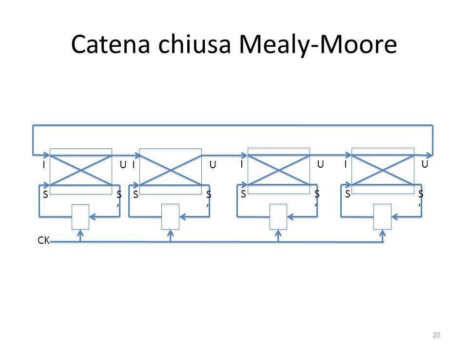 Catena chiusa Mealy-Moore