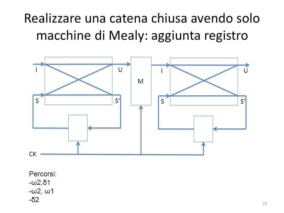 Realizzare una catena chiusa avendo solo macchine di Mealy: aggiunta registro