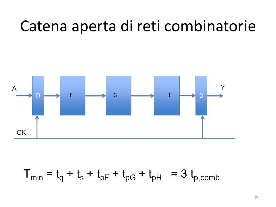 Catena aperta di reti combinatorie