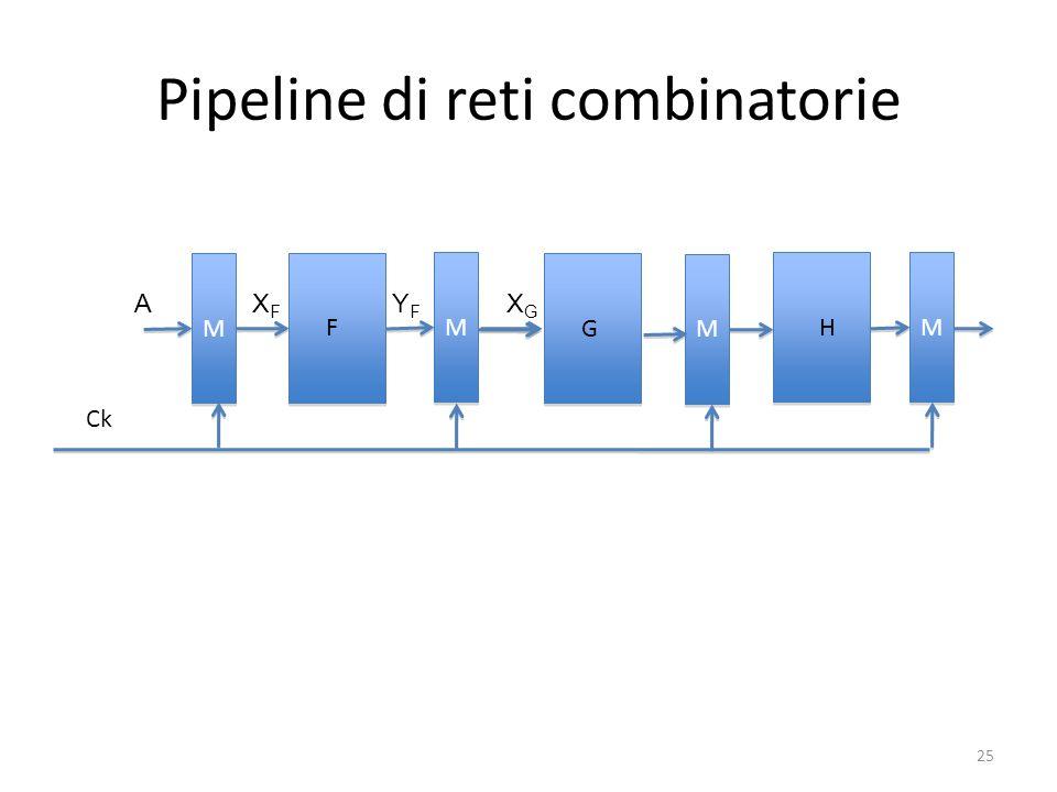 Pipeline di reti combinatorie
