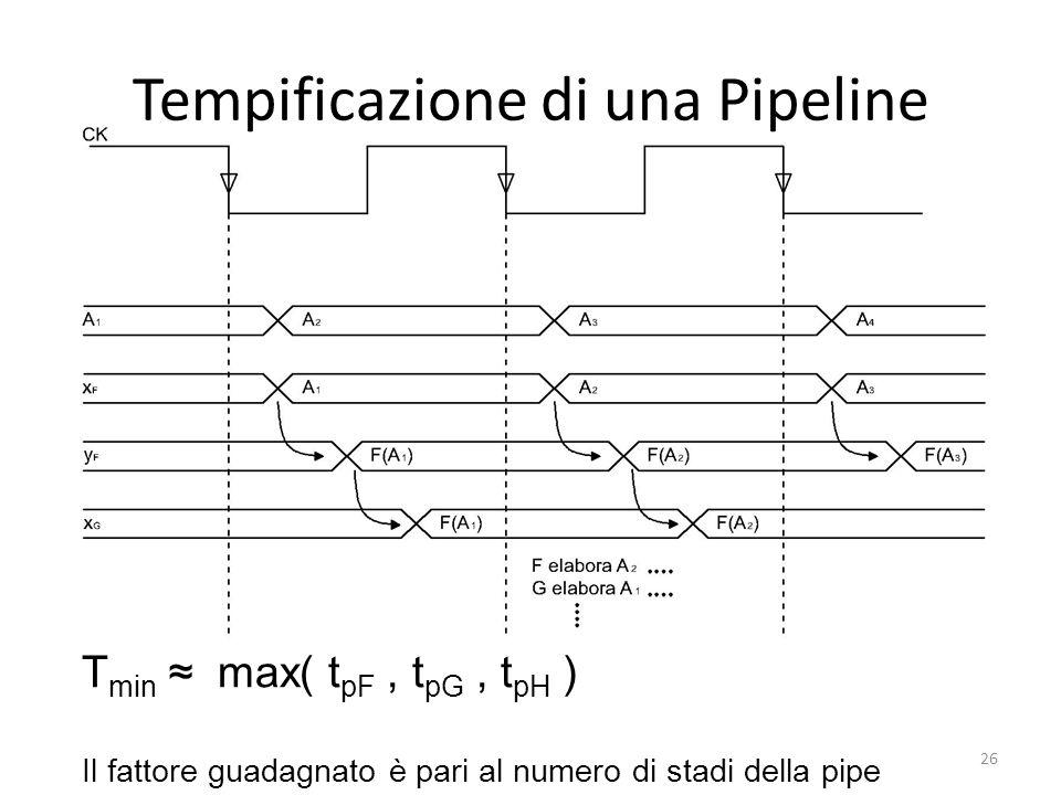 Tempificazione di una Pipeline