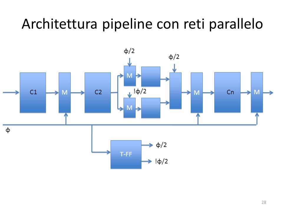 Architettura pipeline con reti parallelo