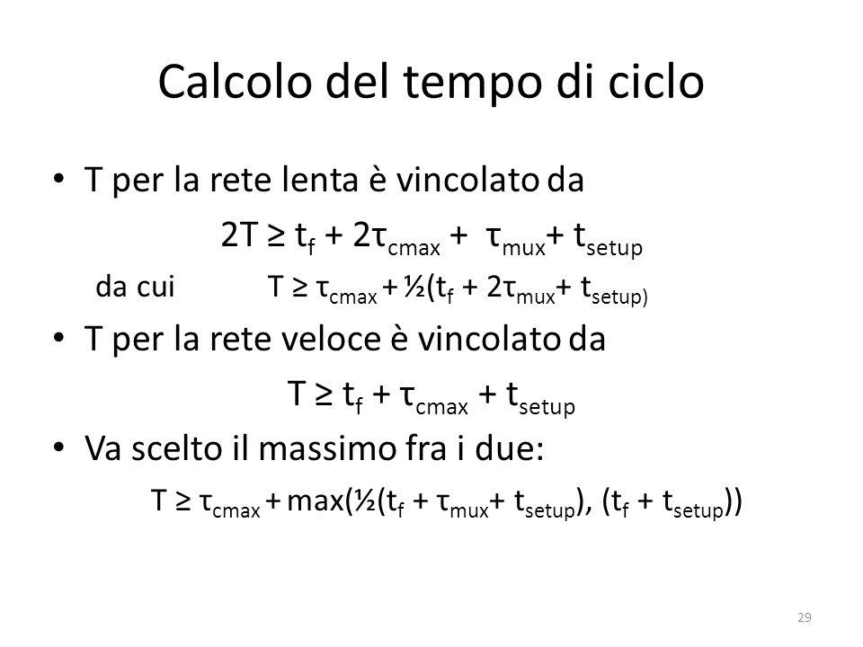 Calcolo del tempo di ciclo
