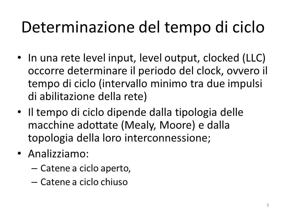 Determinazione del tempo di ciclo