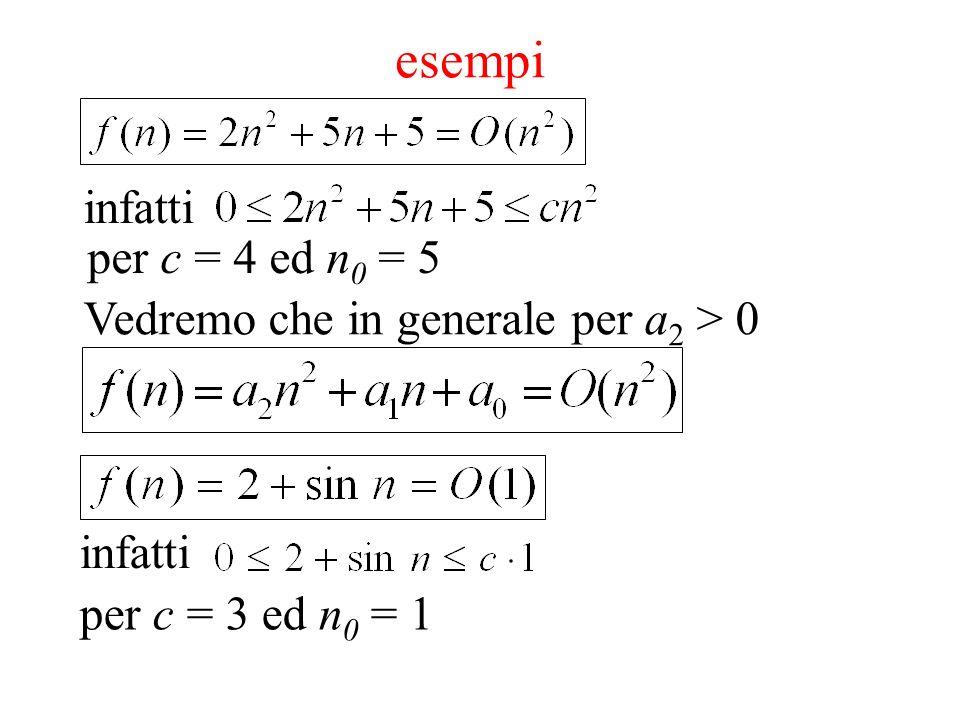 esempi infatti per c = 4 ed n0 = 5