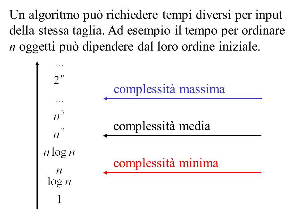 Un algoritmo può richiedere tempi diversi per input della stessa taglia. Ad esempio il tempo per ordinare n oggetti può dipendere dal loro ordine iniziale.