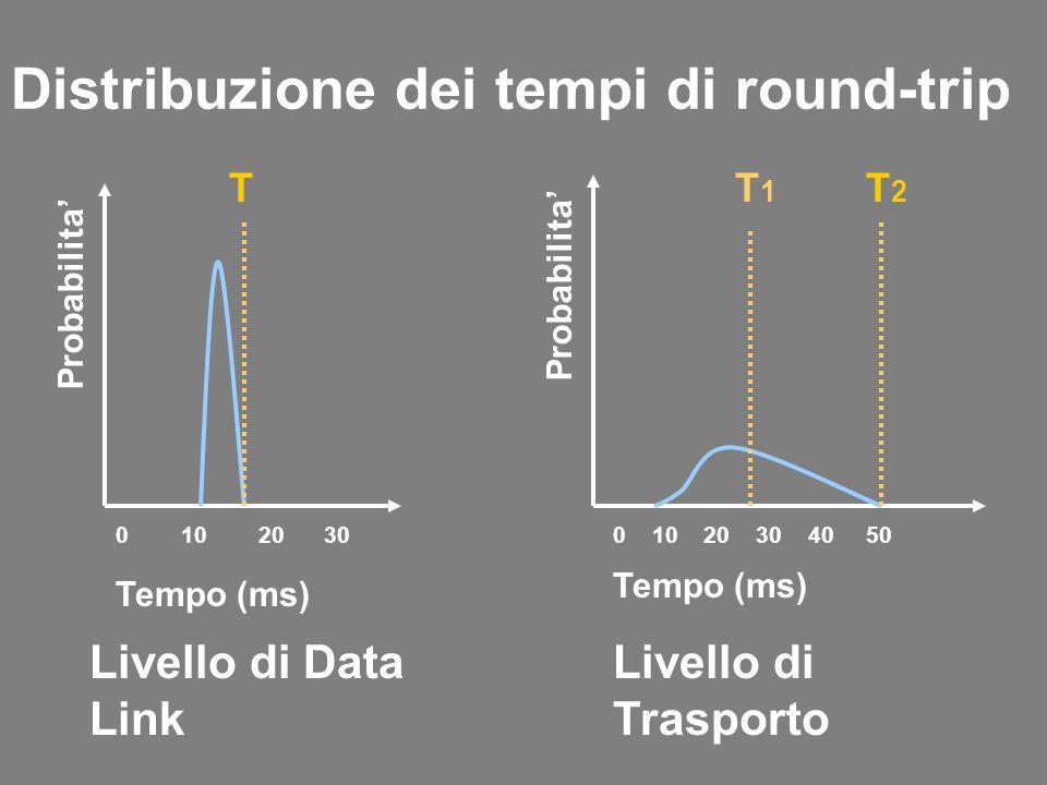 Distribuzione dei tempi di round-trip