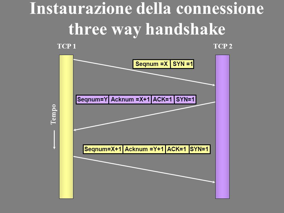 Instaurazione della connessione three way handshake