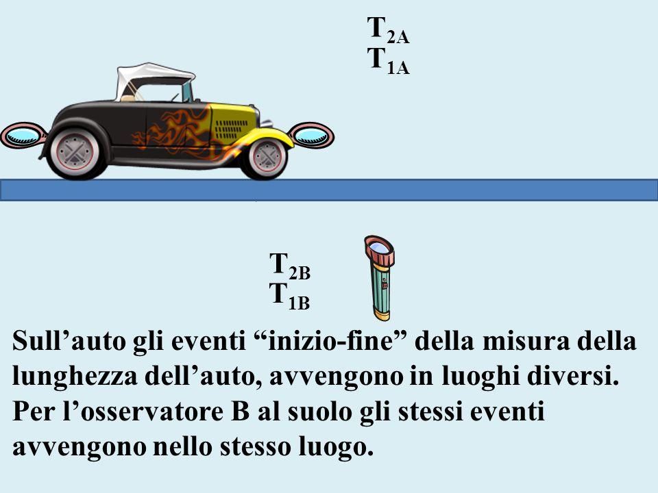 T2A T1A. T2B. T1B. Sull'auto gli eventi inizio-fine della misura della lunghezza dell'auto, avvengono in luoghi diversi.
