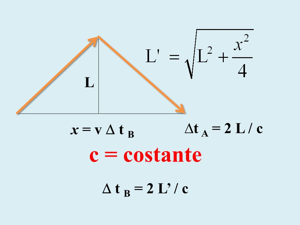 L x = v  t B t A = 2 L / c c = costante  t B = 2 L' / c