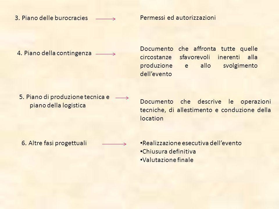 3. Piano delle burocracies