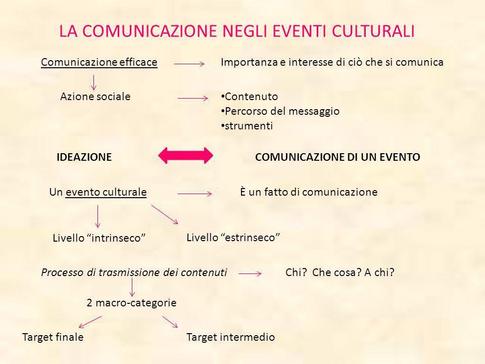 LA COMUNICAZIONE NEGLI EVENTI CULTURALI