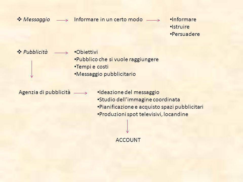 Messaggio Informare in un certo modo. Informare. Istruire. Persuadere. Pubblicità. Obiettivi. Pubblico che si vuole raggiungere.