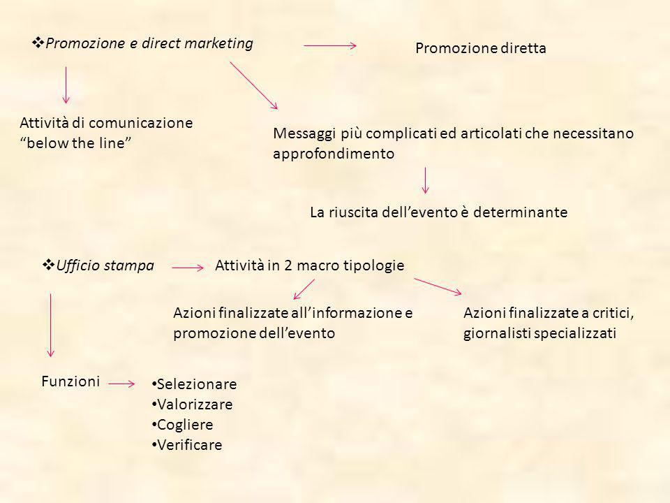 Promozione e direct marketing