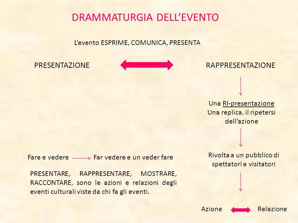 DRAMMATURGIA DELL'EVENTO
