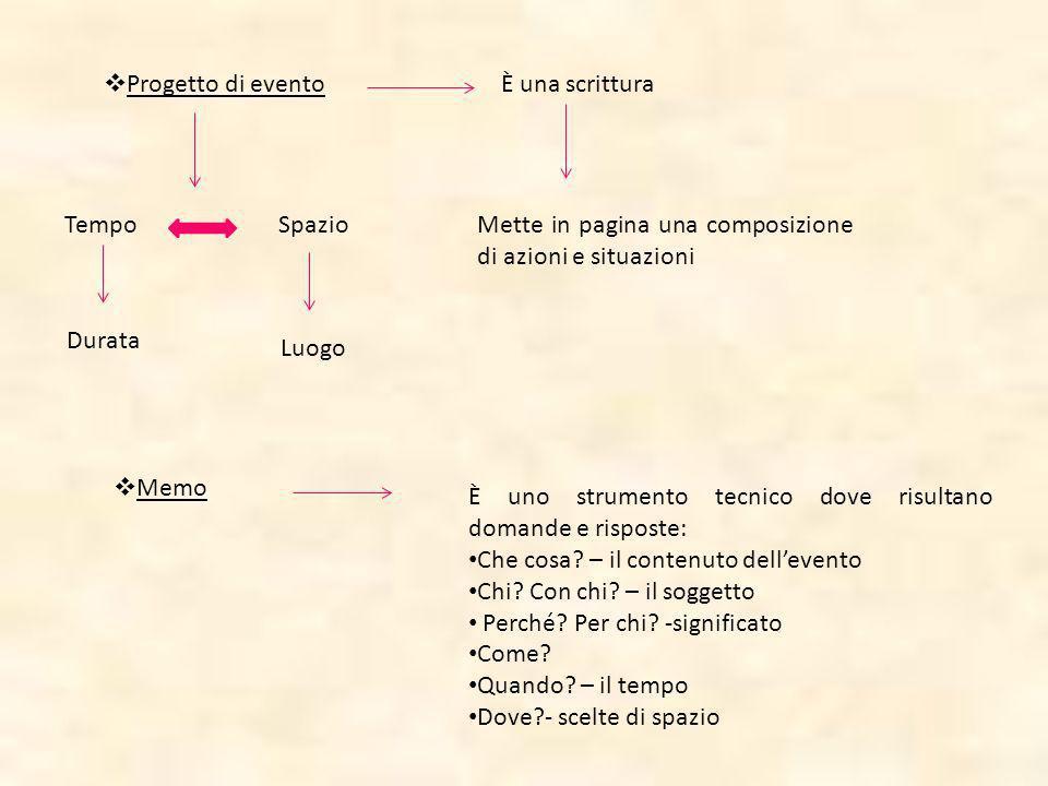 Progetto di evento È una scrittura. Tempo. Spazio. Mette in pagina una composizione di azioni e situazioni.