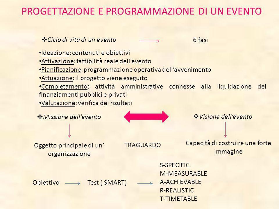 PROGETTAZIONE E PROGRAMMAZIONE DI UN EVENTO