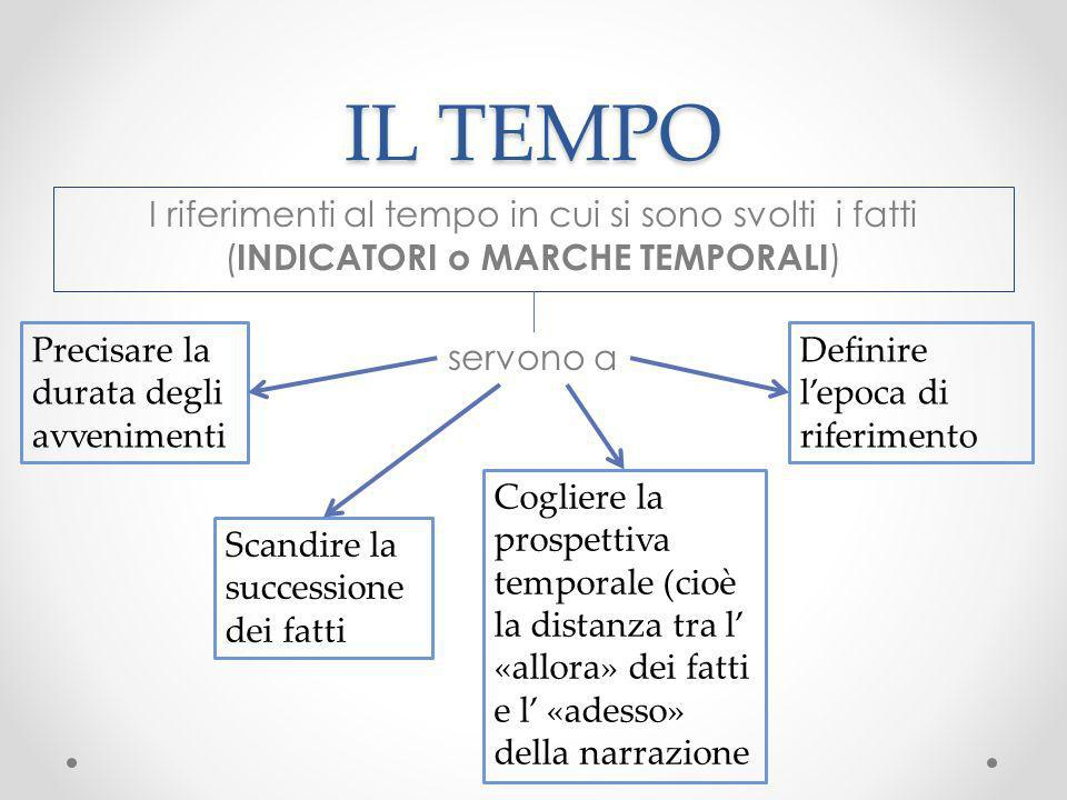 IL TEMPO I riferimenti al tempo in cui si sono svolti i fatti (INDICATORI o MARCHE TEMPORALI) Precisare la durata degli avvenimenti.