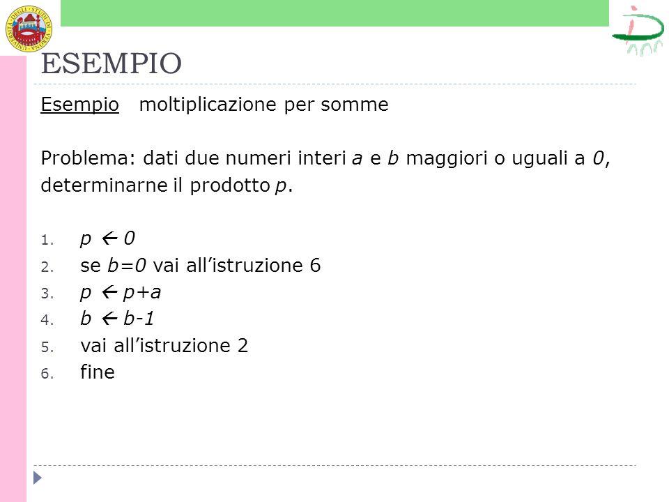 ESEMPIO Esempio moltiplicazione per somme