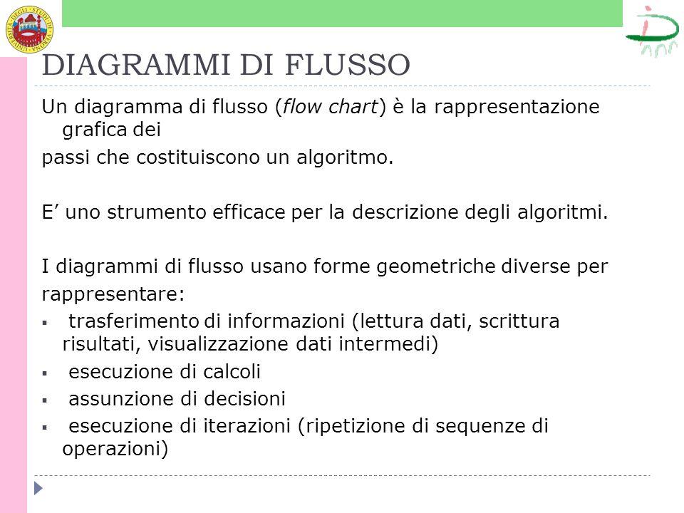 DIAGRAMMI DI FLUSSOUn diagramma di flusso (flow chart) è la rappresentazione grafica dei. passi che costituiscono un algoritmo.