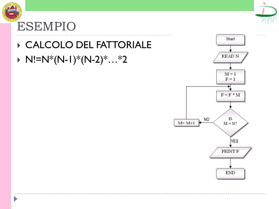 ESEMPIO CALCOLO DEL FATTORIALE N!=N*(N-1)*(N-2)*…*2
