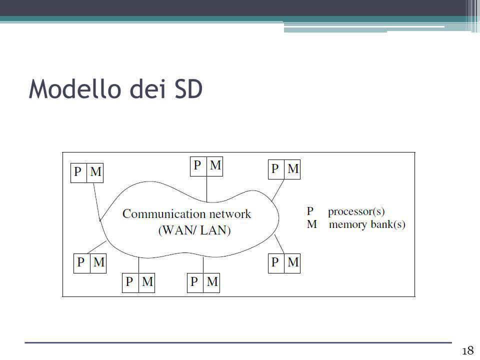 Modello dei SD
