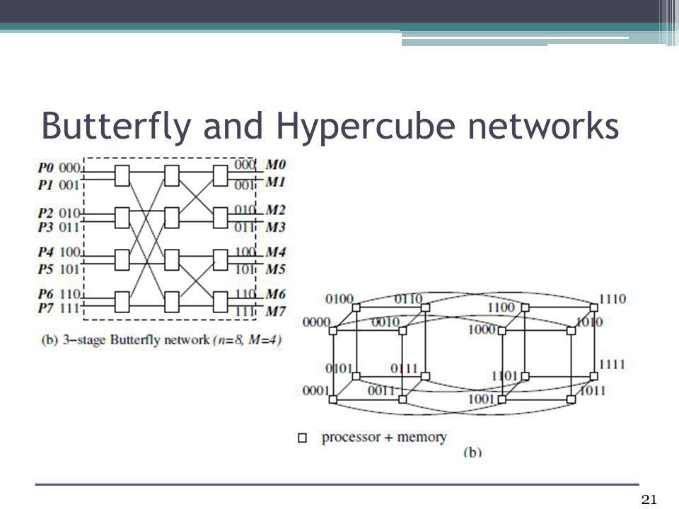 Butterfly and Hypercube networks