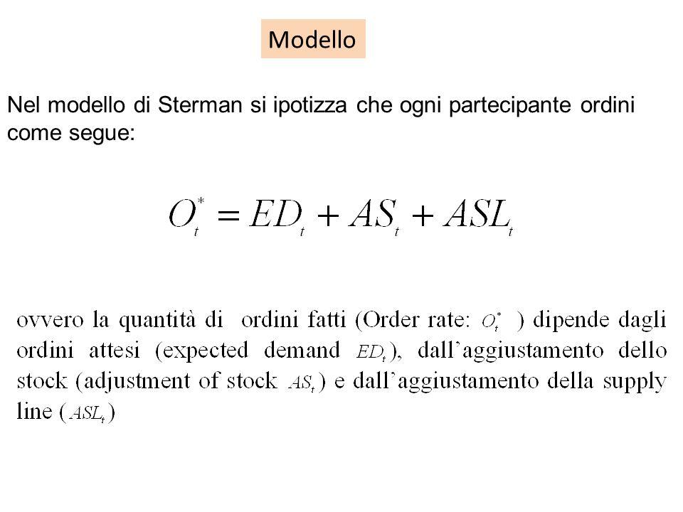 Modello Nel modello di Sterman si ipotizza che ogni partecipante ordini come segue: