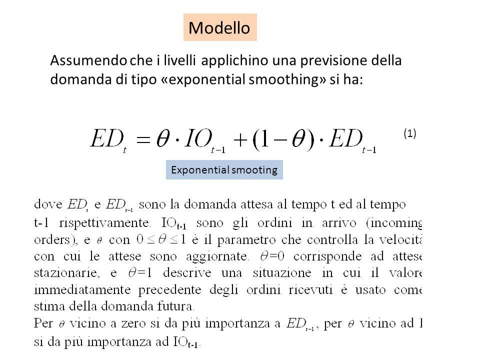 Modello (1) Exponential smooting.