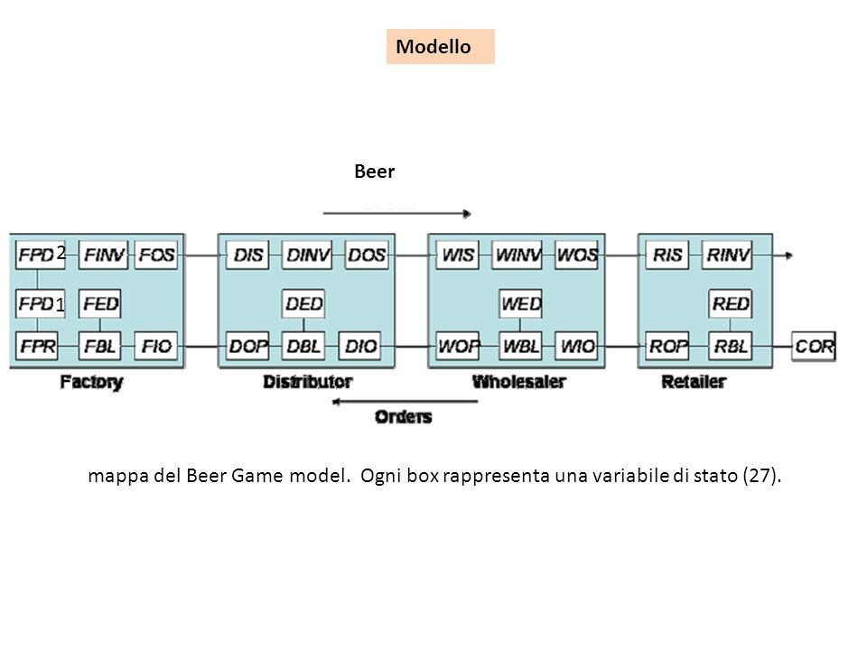 Modello Beer mappa del Beer Game model. Ogni box rappresenta una variabile di stato (27).