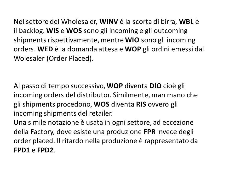 Nel settore del Wholesaler, WINV è la scorta di birra, WBL è il backlog. WIS e WOS sono gli incoming e gli outcoming shipments rispettivamente, mentre WIO sono gli incoming orders. WED è la domanda attesa e WOP gli ordini emessi dal Wolesaler (Order Placed).