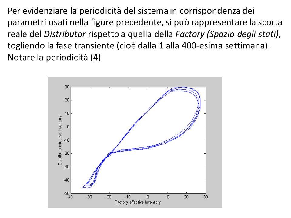 Per evidenziare la periodicità del sistema in corrispondenza dei parametri usati nella figure precedente, si può rappresentare la scorta reale del Distributor rispetto a quella della Factory (Spazio degli stati), togliendo la fase transiente (cioè dalla 1 alla 400-esima settimana).