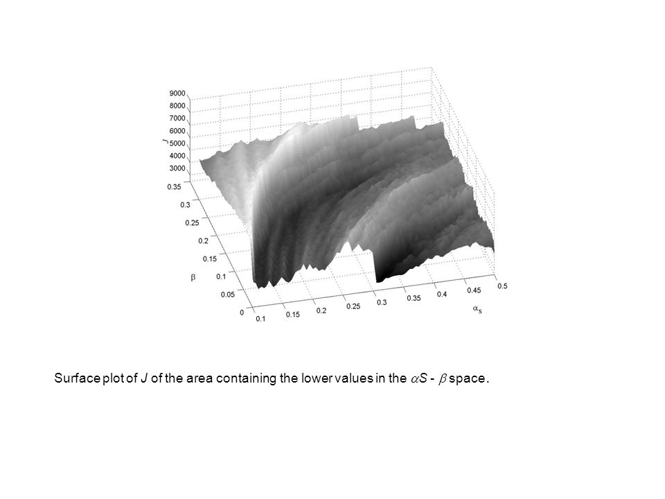 Surface plot of J of the area containing the lower values in the aS - b space.