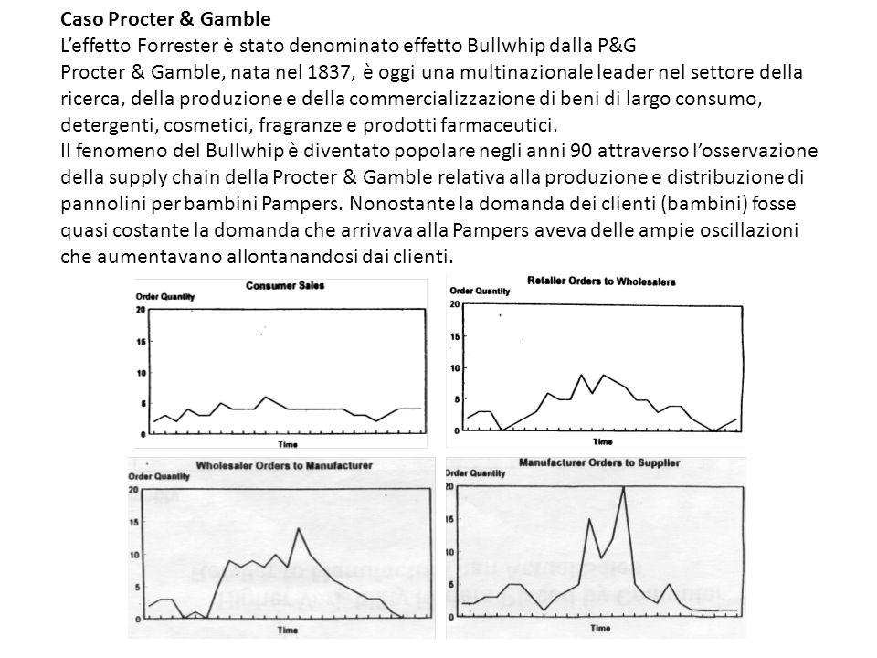 Caso Procter & Gamble L'effetto Forrester è stato denominato effetto Bullwhip dalla P&G.