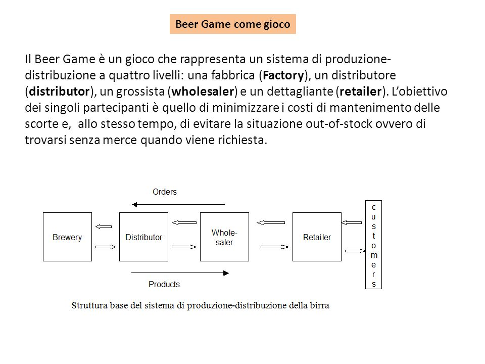 Beer Game come gioco