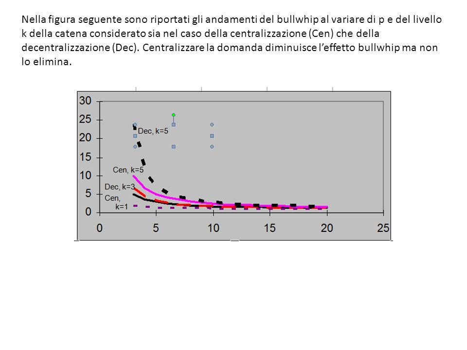 Nella figura seguente sono riportati gli andamenti del bullwhip al variare di p e del livello k della catena considerato sia nel caso della centralizzazione (Cen) che della decentralizzazione (Dec).