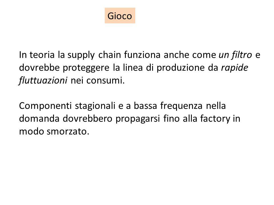 Gioco In teoria la supply chain funziona anche come un filtro e dovrebbe proteggere la linea di produzione da rapide fluttuazioni nei consumi.