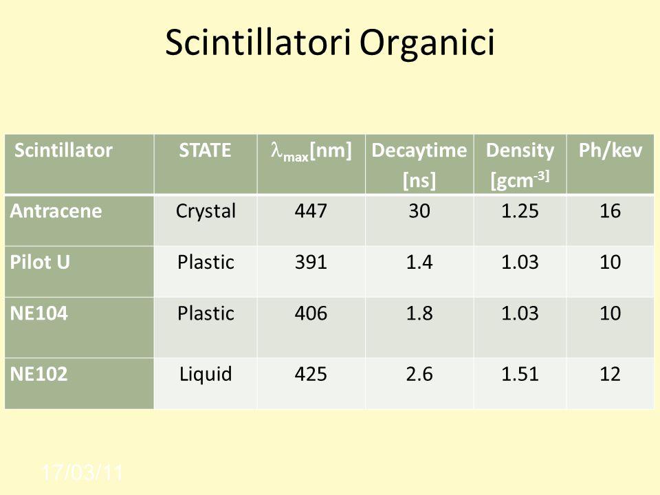 Scintillatori Organici