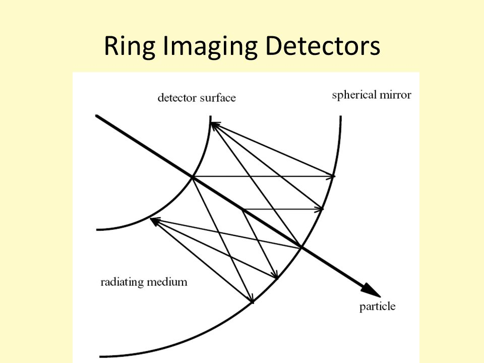 Ring Imaging Detectors