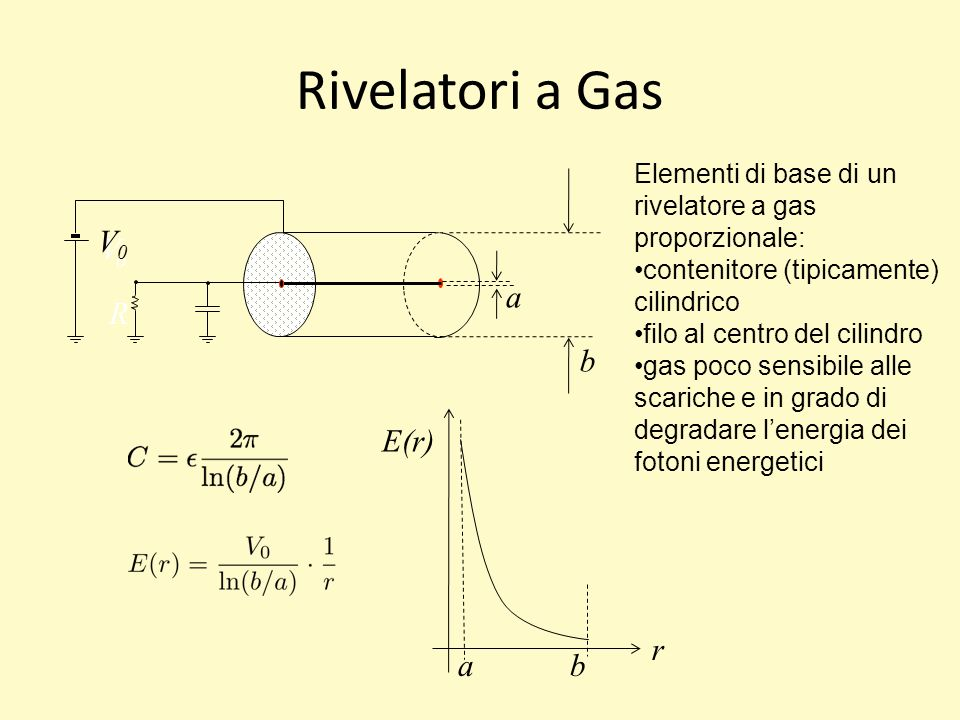 Rivelatori a Gas Vo R V0 a b E(r) r a b