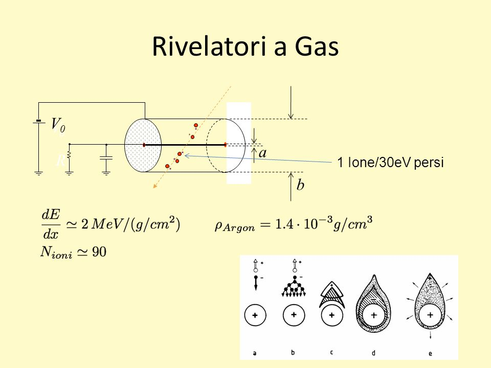 Rivelatori a Gas V0 Vo a R b