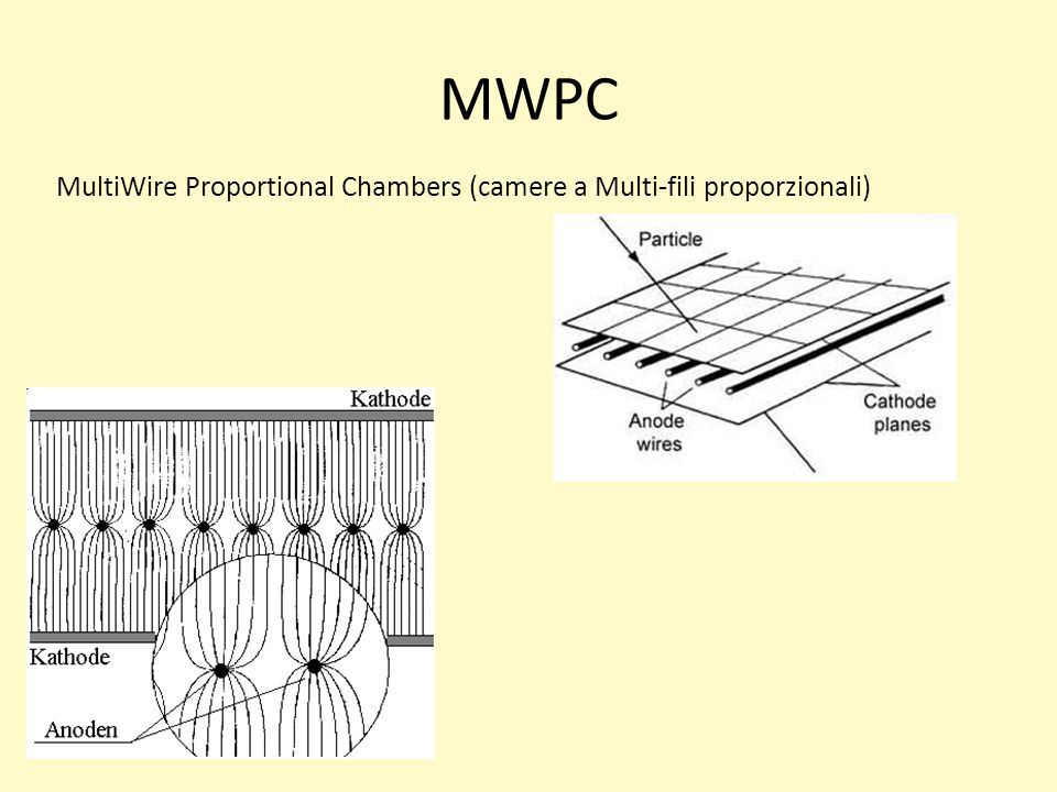 MWPC MultiWire Proportional Chambers (camere a Multi-fili proporzionali)