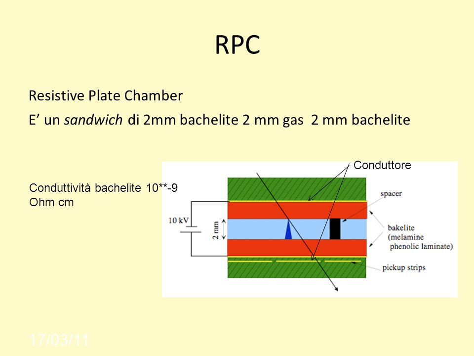 RPC Resistive Plate Chamber